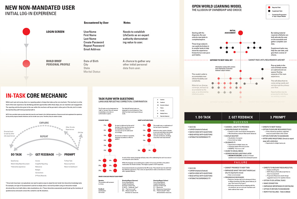 Red Chalk Studios : LifeCents Content & User Experience Flowcharts