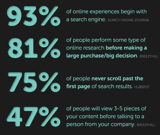 2019 Online Search Statistics