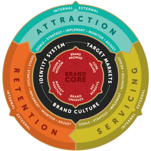 Red Chalk Studios Brand Development Marketing Compass